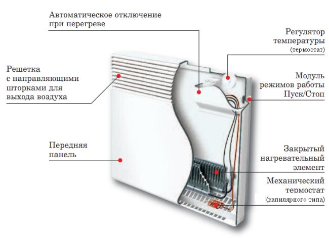Схема настенного конвектора