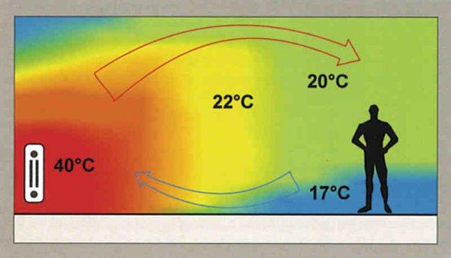 Распределение тепла по комнате