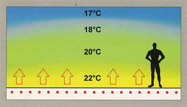 Теплые полы и распределение тепла