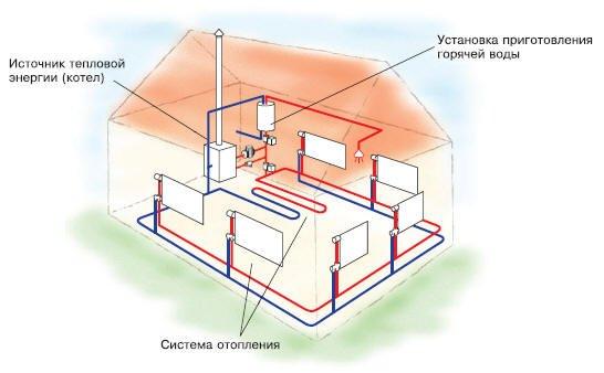 Отопительная система дома