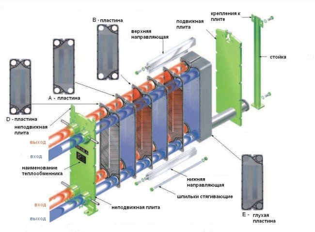 Агрегат пластинчатого типа