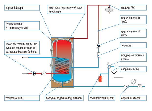 схема устройство отопительной системы
