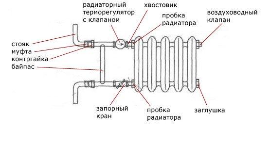 Конструкция батареи