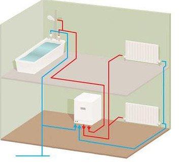 Принцип работы системы отопления с котлом