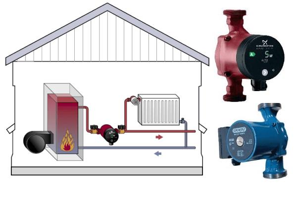 Система отопления с циркуляционным насосом