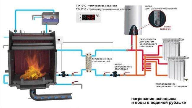 Подключение топки с водяным контуром к системе отопления