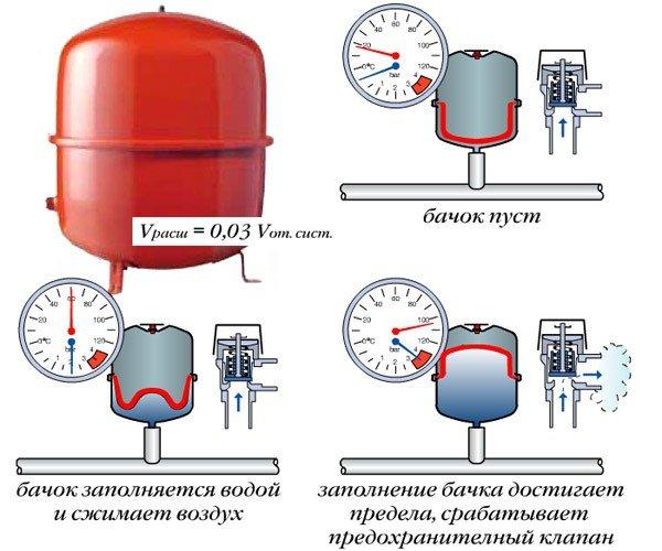 Как работает мембранный расширитель