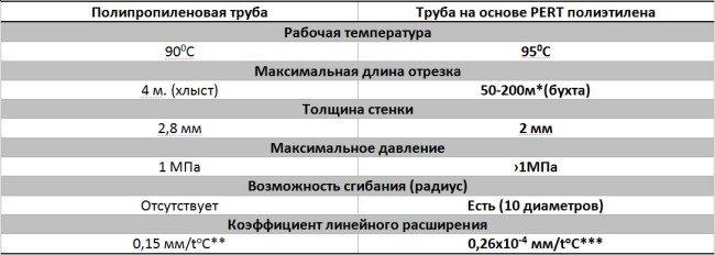 Данные о трубах