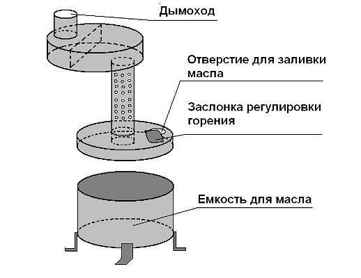 Конструкция котла