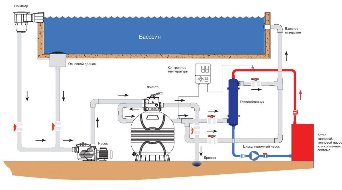 Гелиосистема для отопления дома 100 кв.м своими руками