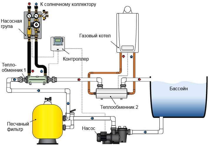 Схема подогрева воды теплообменником Уплотнения теплообменника Alfa Laval TL10-PFG Шахты