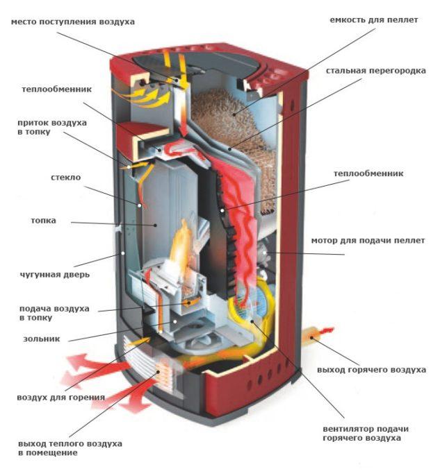 Печь длительного горения: схема