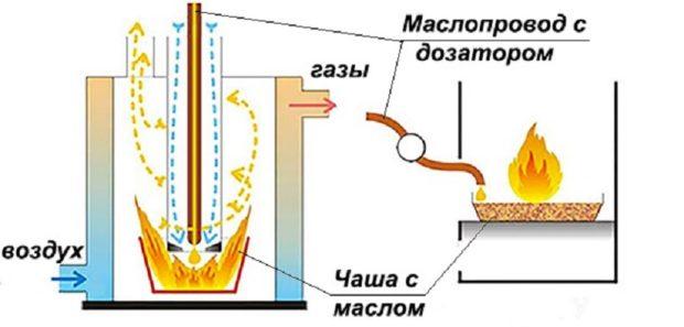 Агрегат с капельной подачей масла