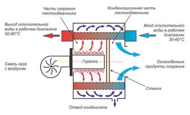 Воздушные теплообменники реферат простой расчёт эффективность работы теплообменника