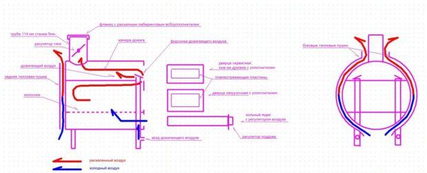 Схема буржуйки из бочки для изготовления своими руками