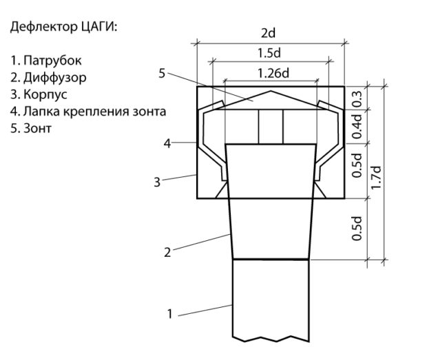 Чертеж дефлектора ЦАГИ