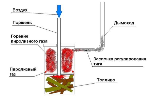 Пиролизная печь длительного горения