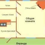 Схема расположения печи в доме 3