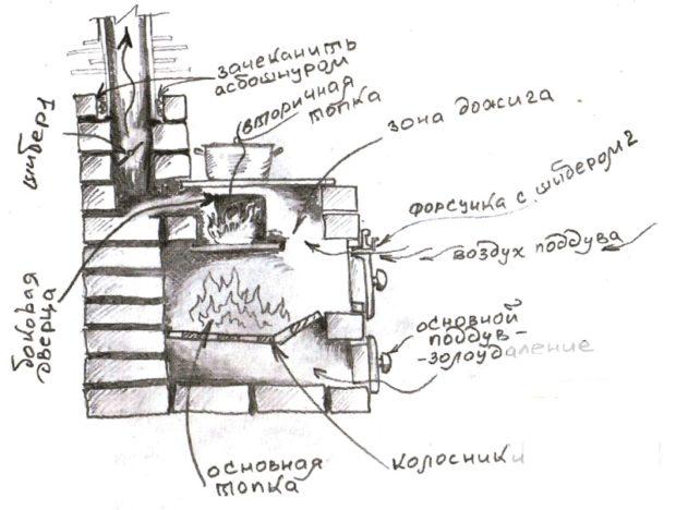 Схема печи на дровах