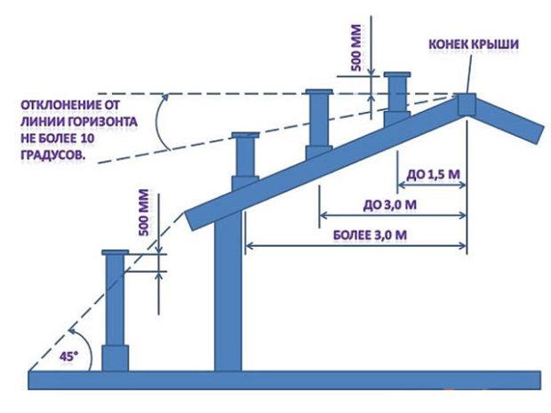 Схема расположения дымохода относительно конька
