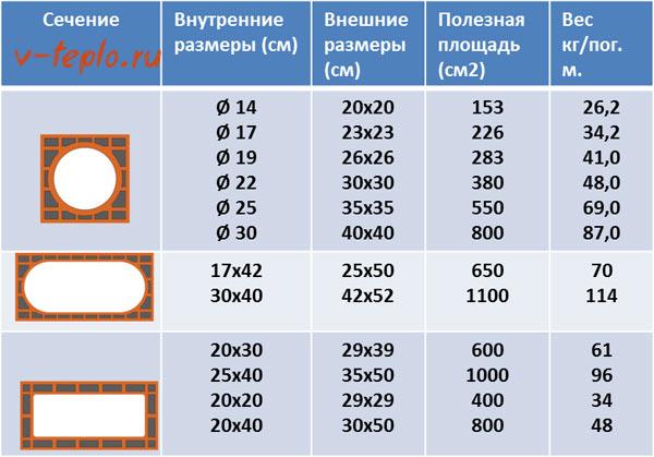 Таблица сечений для дымохода из кирпича