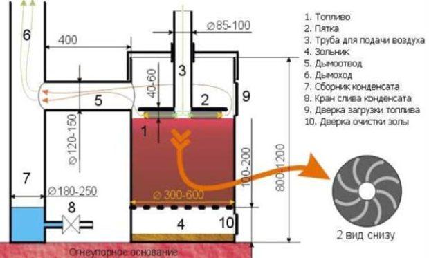 Модернизация металлической печи