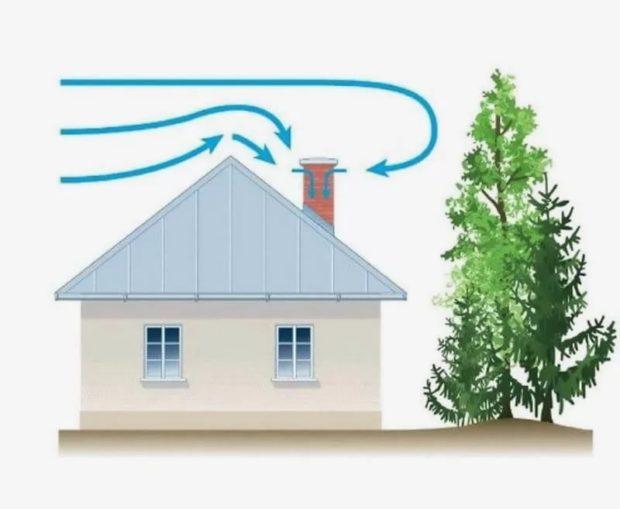 Причины ухудшения тяги дымохода