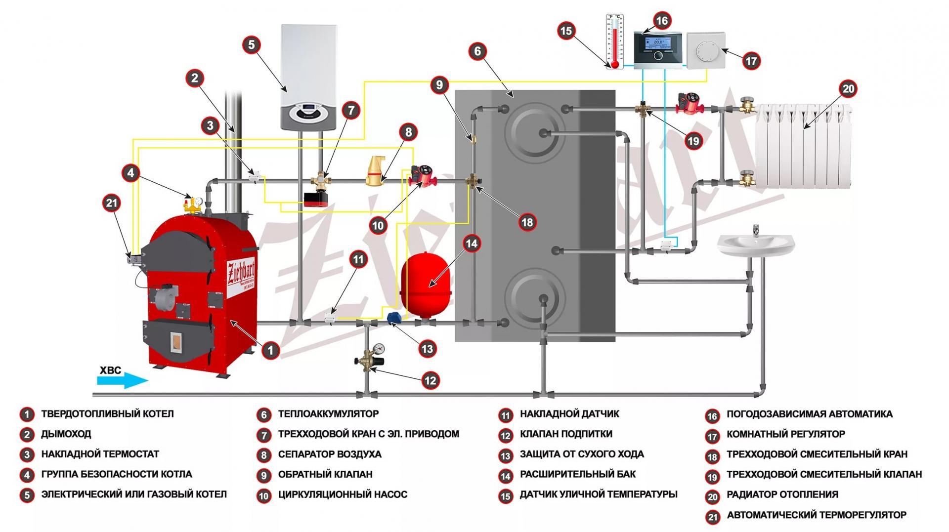 Подключение твердотопливного котла и газового в одну систему схемы