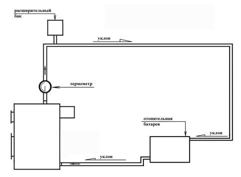 Схема обвязки котла с естественной циркуляцией