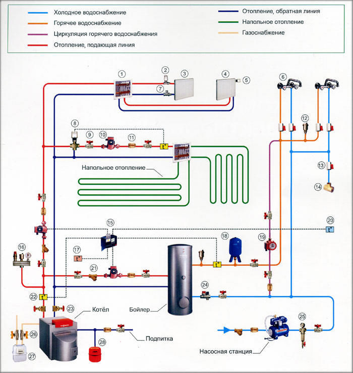 схема обвязки газового двухконтурного котла отопления