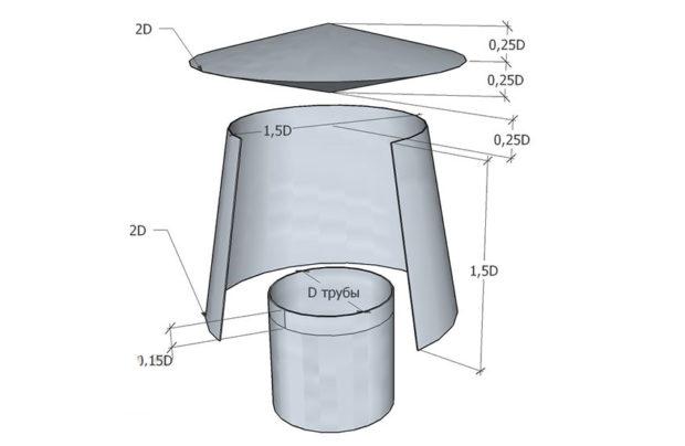 Относительные размеры дефлектора для дымохода