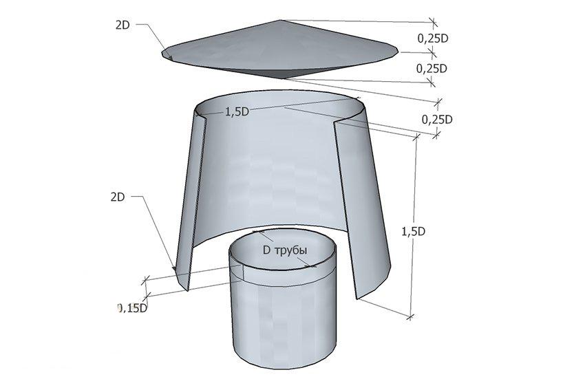 Дефлектор на дымоход своими руками: как правильно сделать