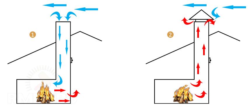 дымоходы 130 мм для банной печи