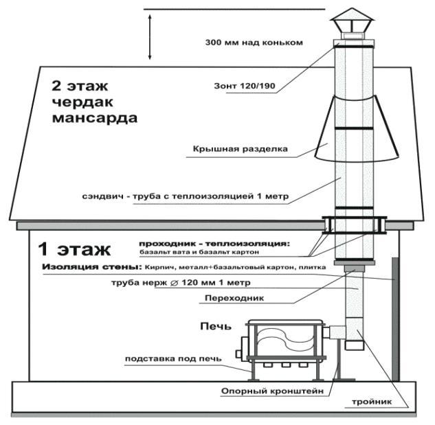 дымохода для буржуйки схема установки