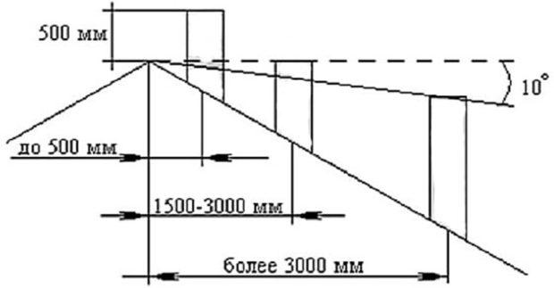 Схема расположения трубы