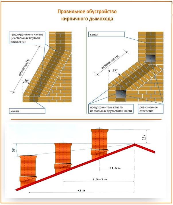 Оптимальные параметры дымохода