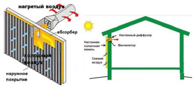 Принцип работы воздушного солнечного коллектора
