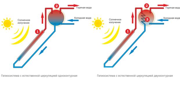 Схема водонагревателя с естественной циркуляцией