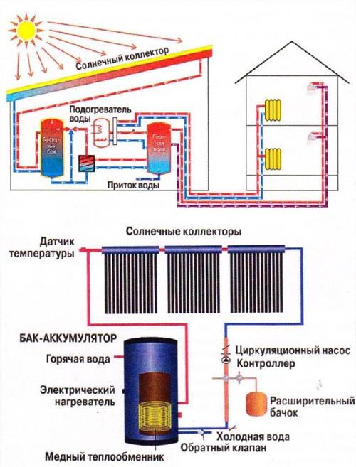 Солнечный коллектор для горячего водоснабжения и отопления