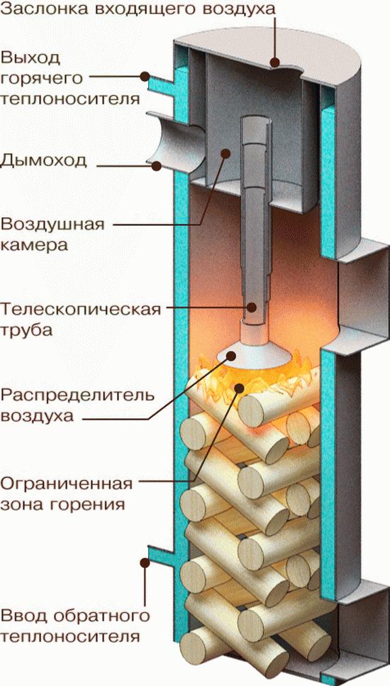 Гидропоника в домашних условиях клубника своими руками