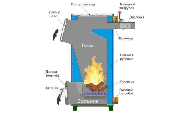 Схема котла на твёрдом топливе