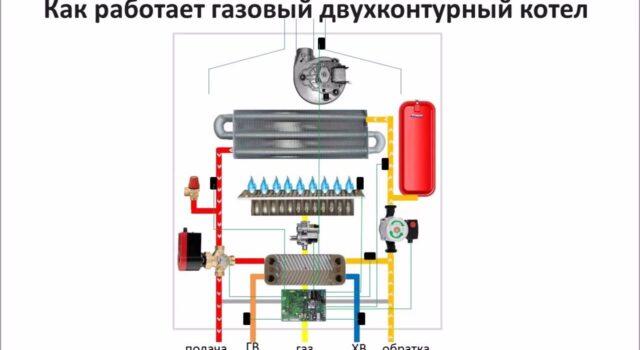 Преимущества и принцип работы газового котла