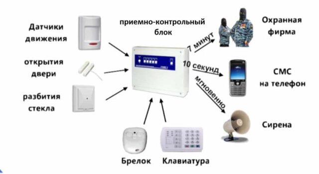 Охранная сигнализация, виды, типы , назначение