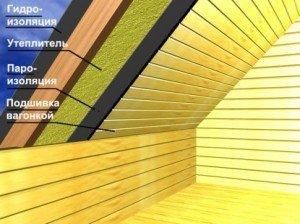 Схема изоляции чердачного помещения