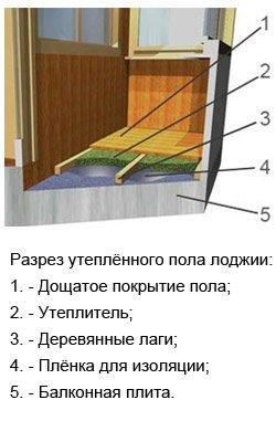 утепление балкона самостоятельно