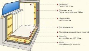 пирог утепления балкона