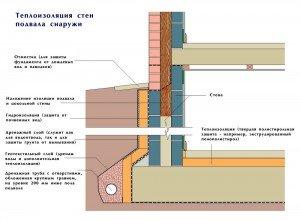 система утепления погреба