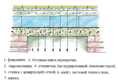 Теплоизоляция бетонного пола в бане