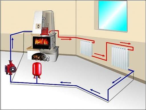 Схема водяного отопления печкой