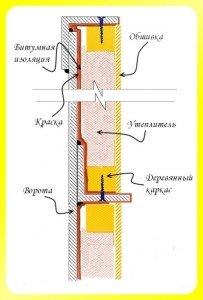 Схема утепления ворот